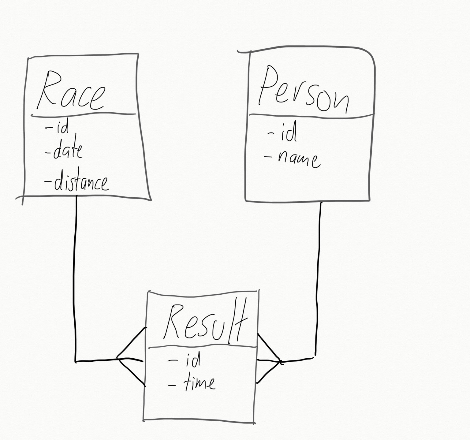 Data model showing a one to many relationship from Race to Result and from Person to Result